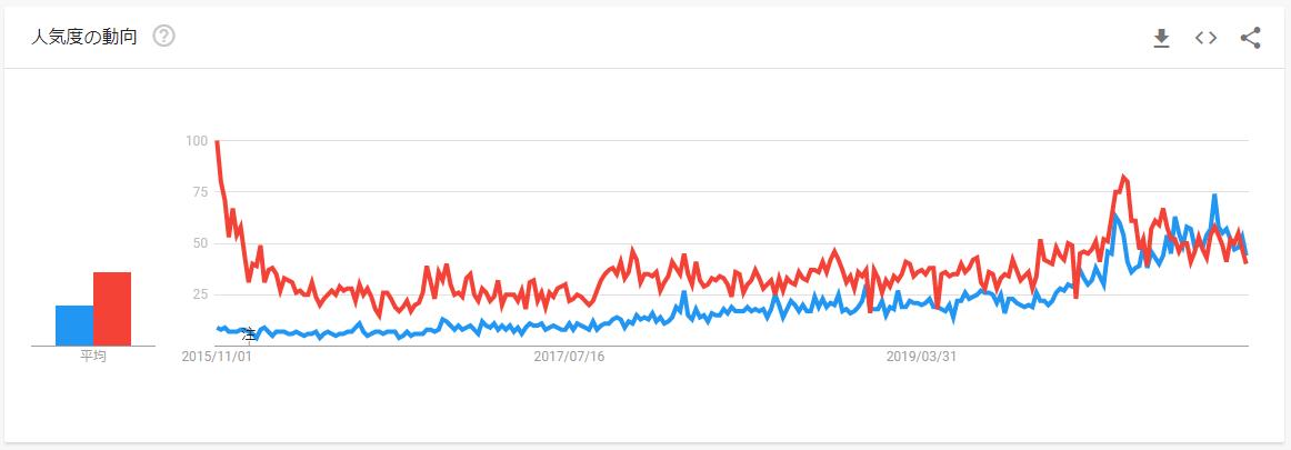 グーグルトレンド米株と日本株比較