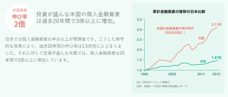 個人資産伸び率