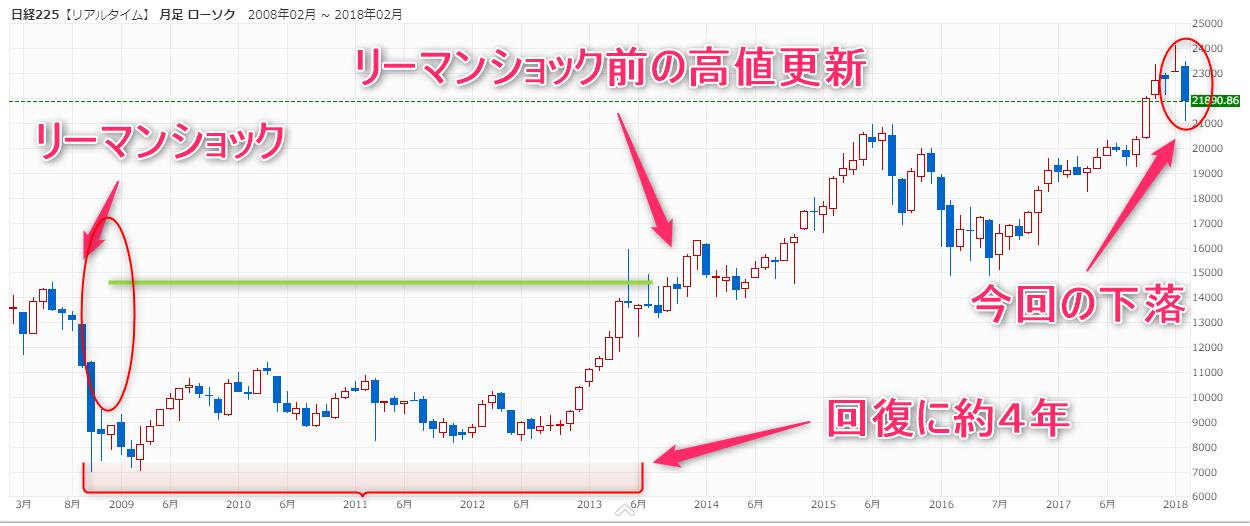日経チャート