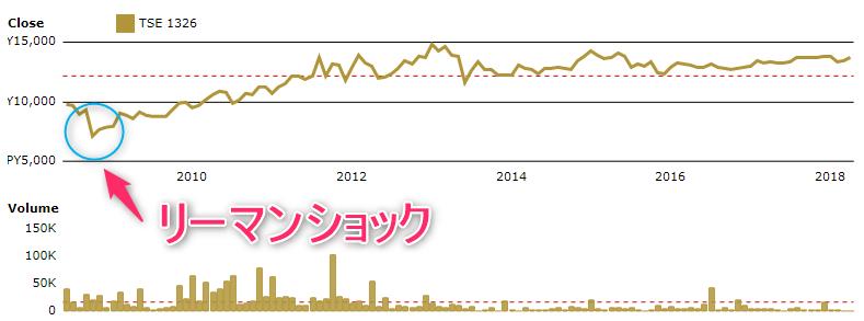 ゴールドシェアチャート