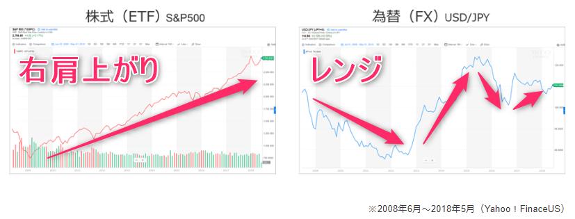 ETFとFXチャート