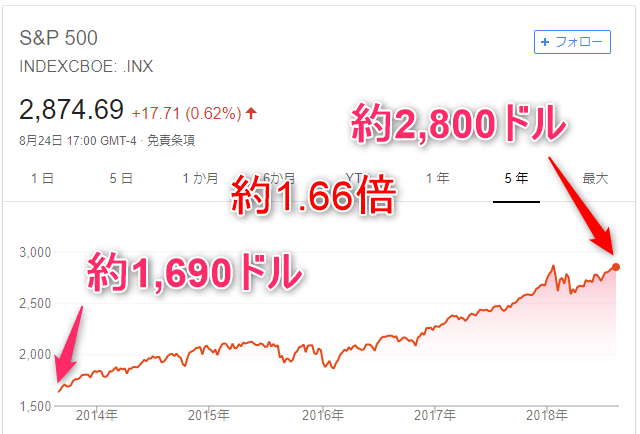 S&Pチャート