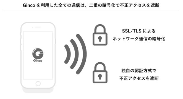 通信のセキュリティ