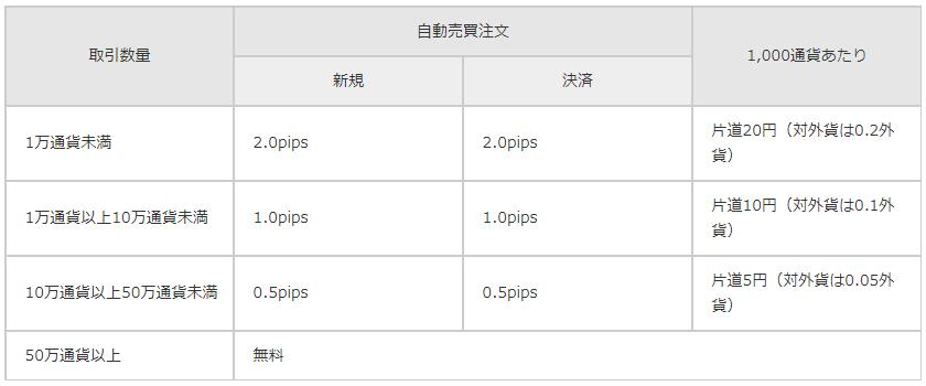 トライオートFX手数料