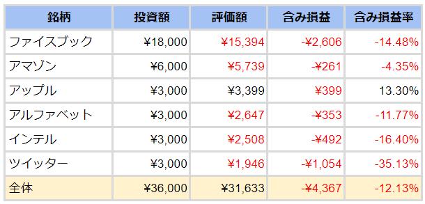 ワンタップバイ評価資産表