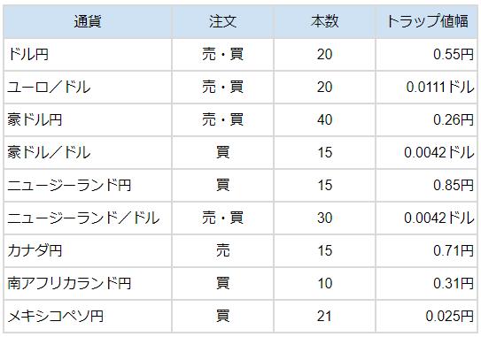 トラリピ設定比較表