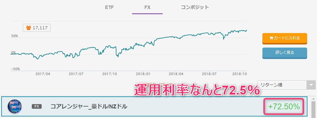 トライオートFX利率