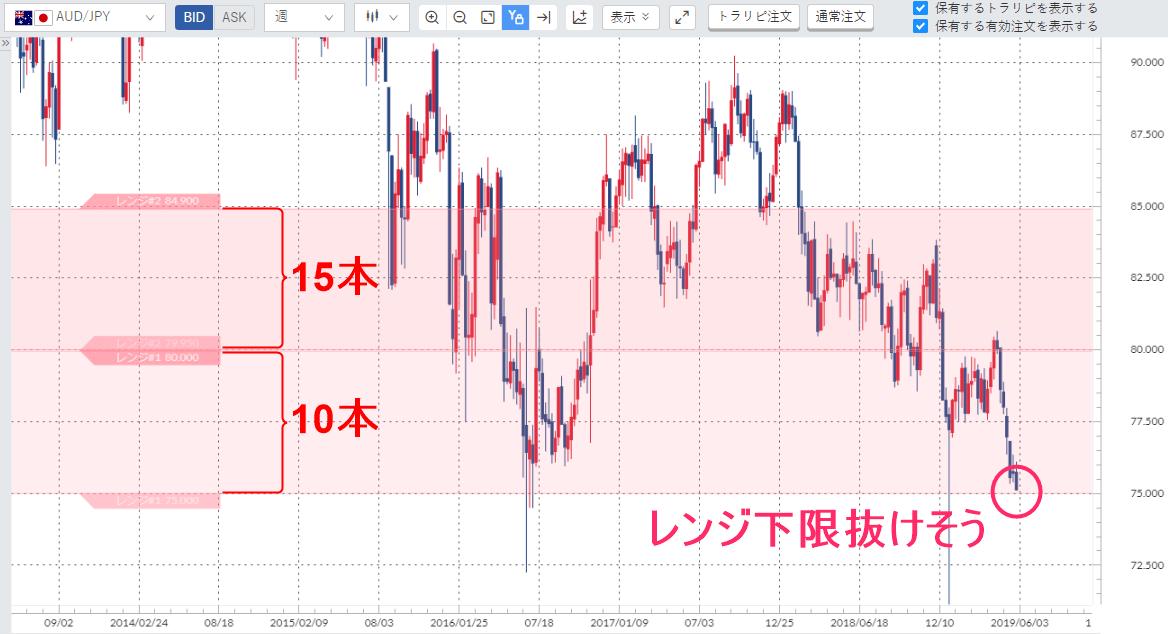 豪ドル円週足チャート