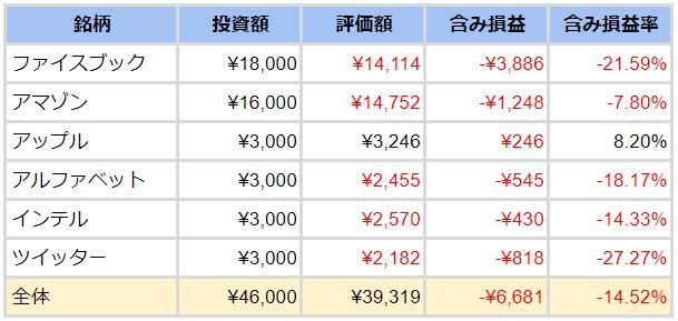 ワンタップバイ損益表