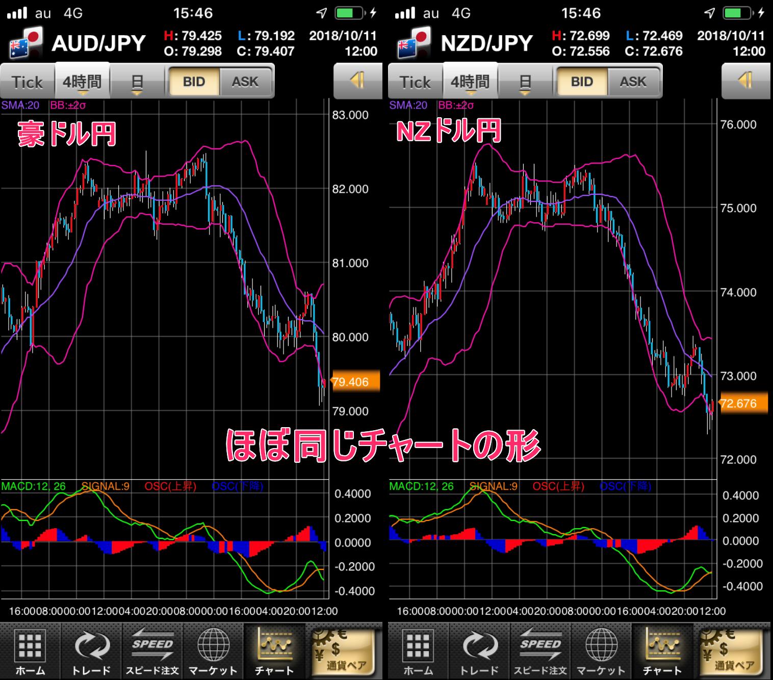 豪ドルとNZドルのチャート比較