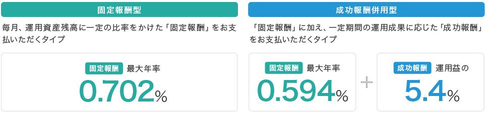 楽ラップ手数料コース