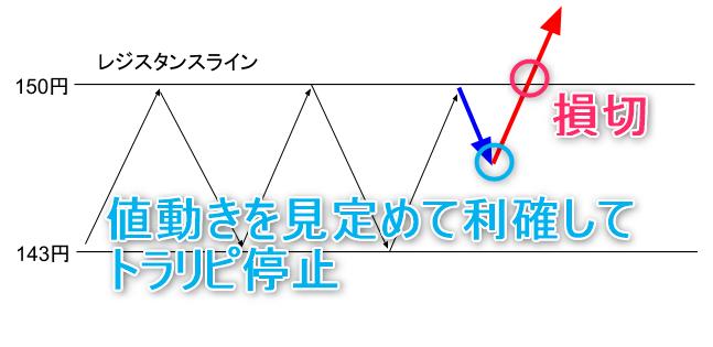 レジスタンスライン2