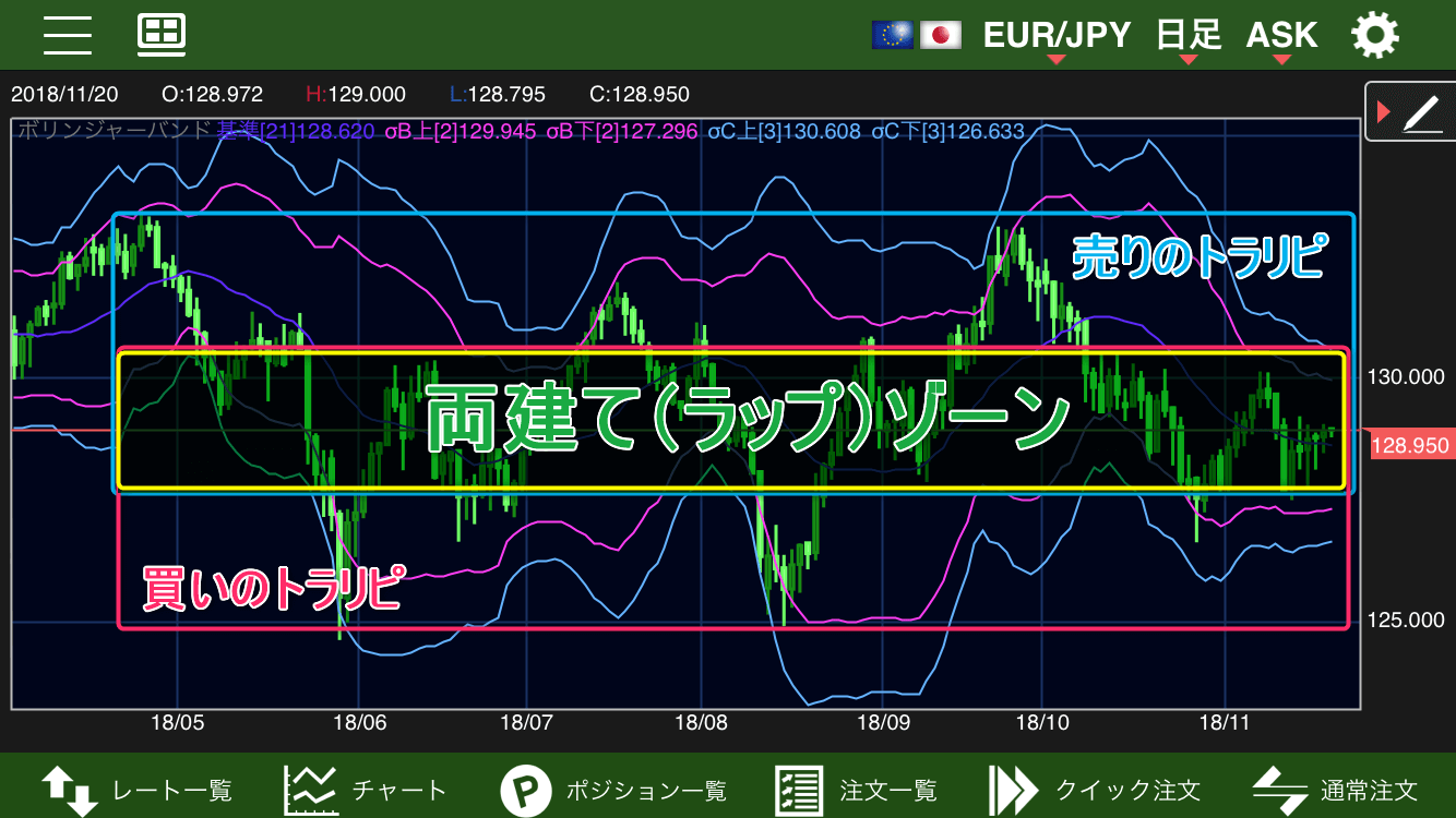 ユーロ円ラップ