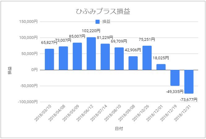 ひふみプラス資産遷移グラフ