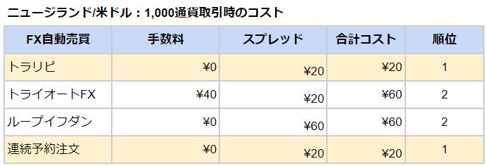 自動売買取引コスト2