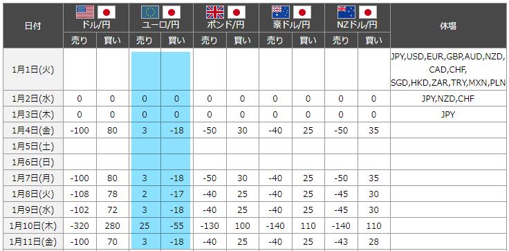 ユーロ円スワップポイント表