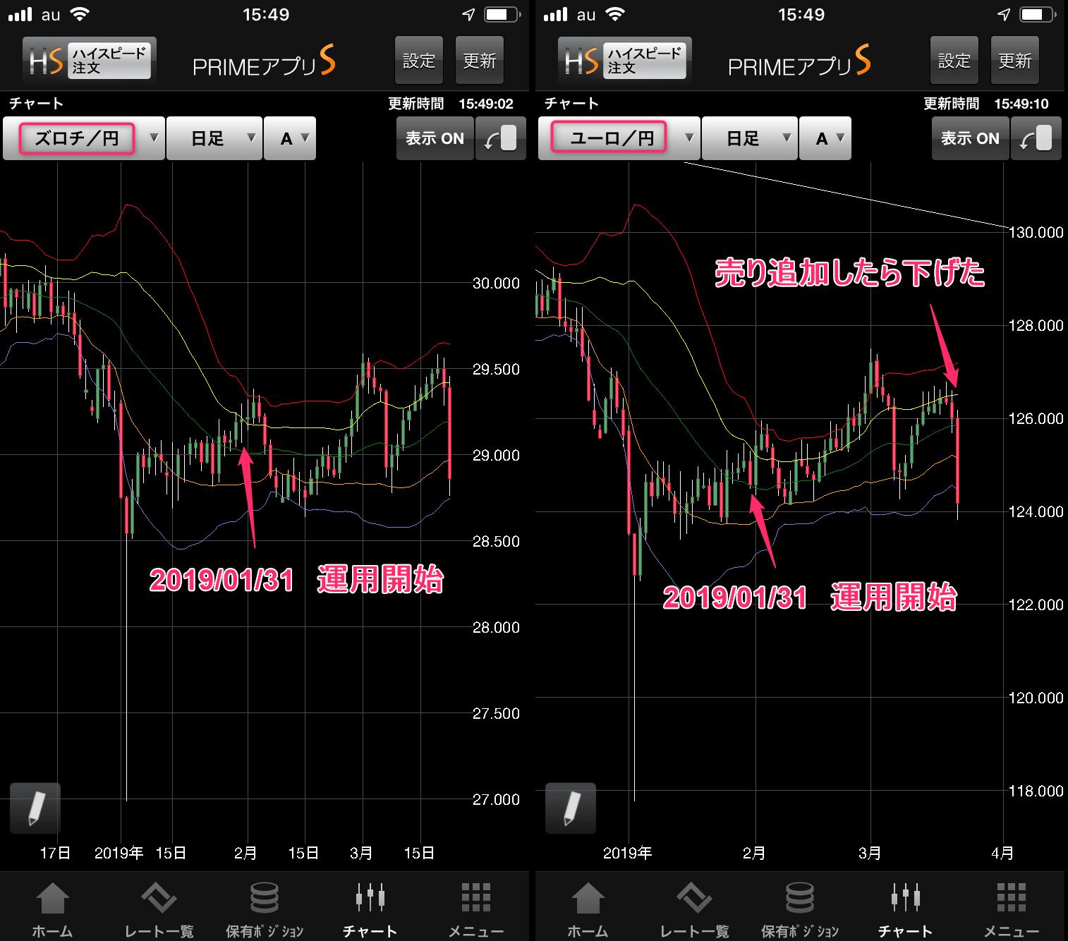 ズロチ日足チャート