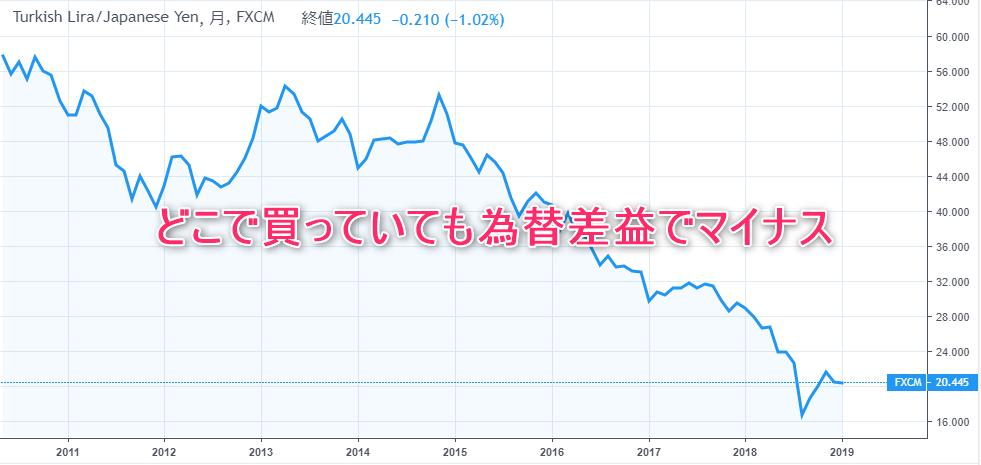 トルコリラの10年間の価格推移チャート