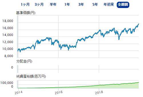 ニッセイ外国株式インデックスファンドの基準価額推移