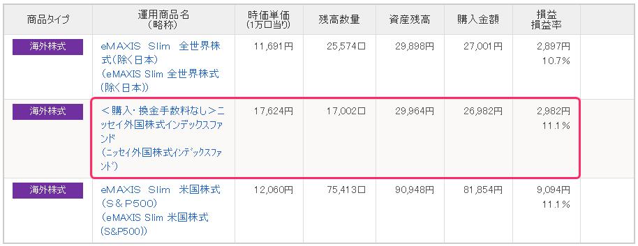 IDECO運用状況(ニッセイ外国株式インデックスファンド)