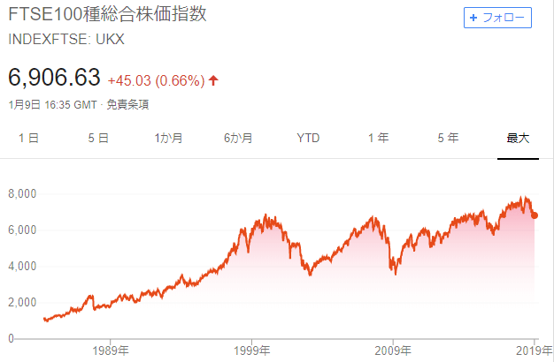FTSE100チャート