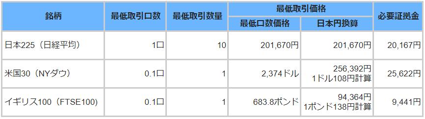 GMOCFD証拠金表2