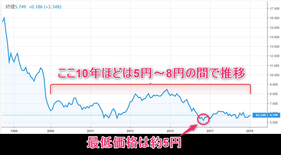 メキシコペソ円の10年間の価格推移チャート