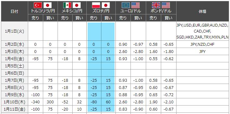 ポーランドズロチ円スワップポイント表
