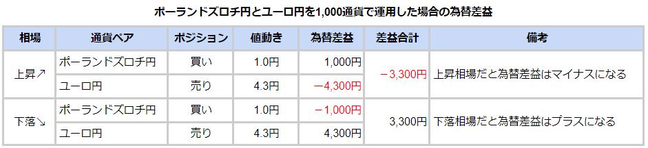 1,000通貨で運用した場合の損益