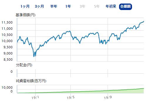 eMAXIS Slim米国株式(オールカントリー)の基準価額推移