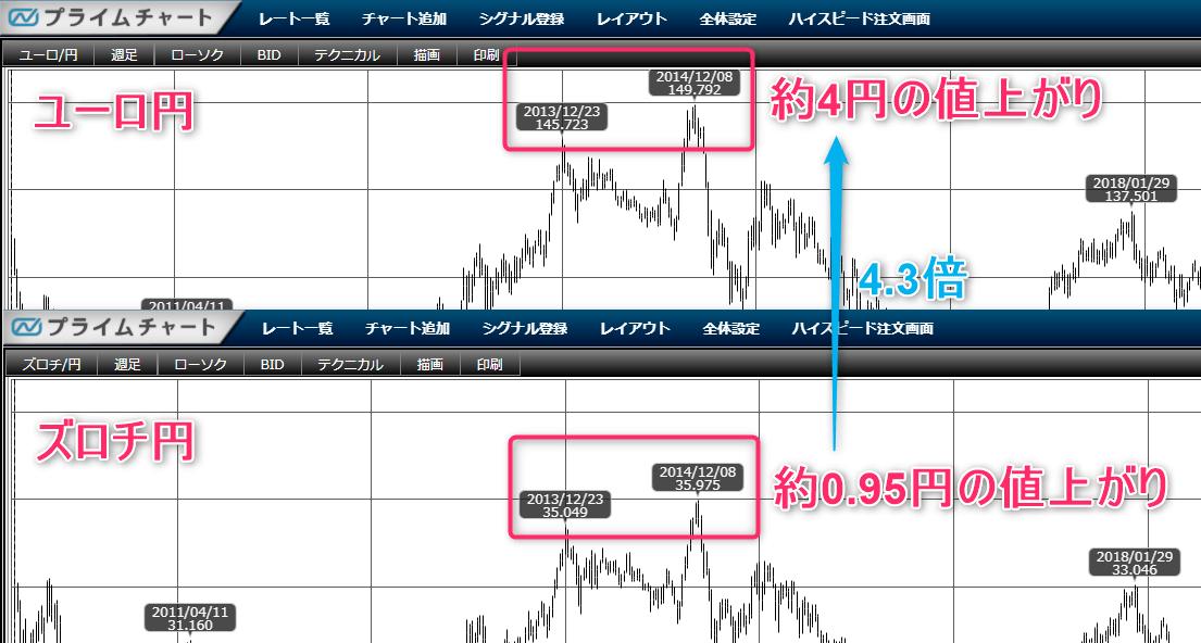 ポーランドズロチ円とユーロ円の相関価格