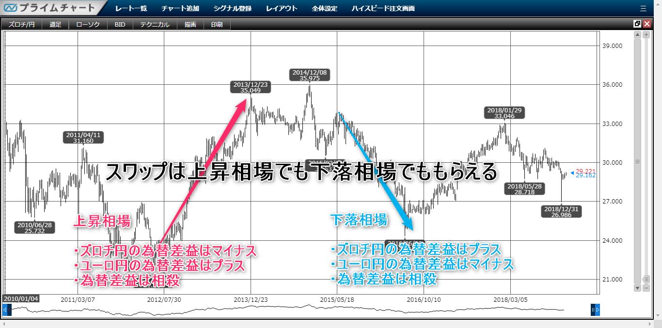 ポーランドズロチ円サヤ取りチャート