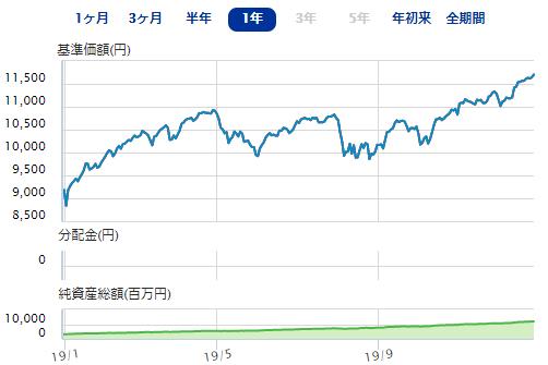 eMAXIS Slim 全世界株式(除く日本)の基準価額推移