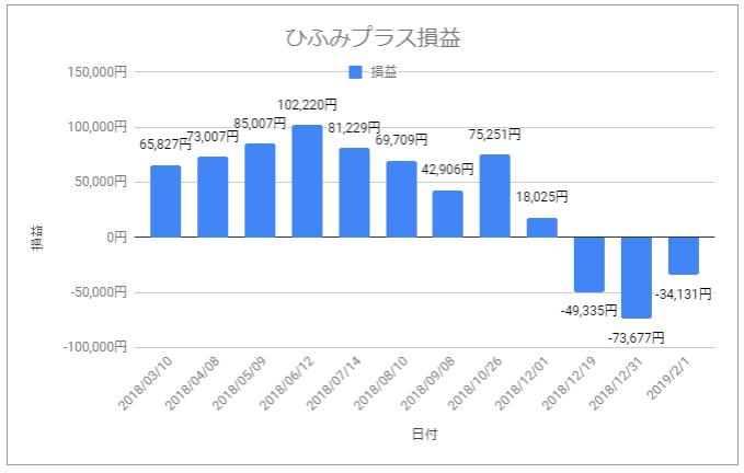 ひふみプラス損益グラフ