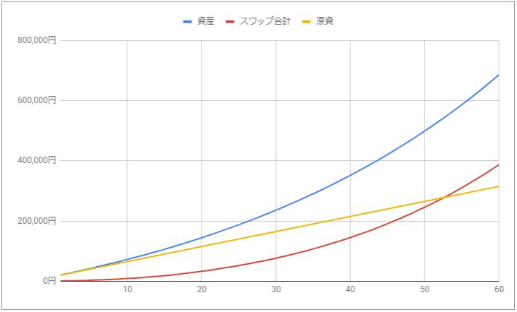 メキシコペソ円スワップ増え方
