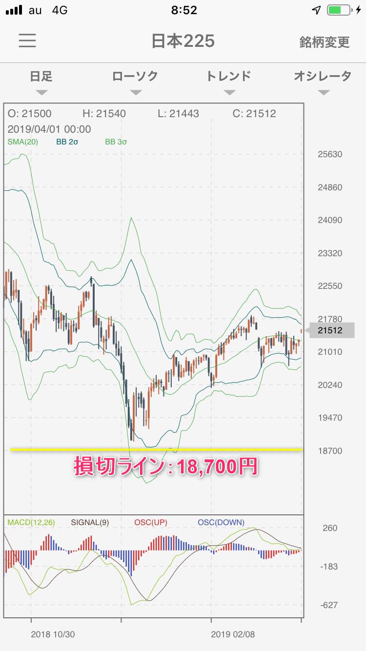 日本225日足チャート