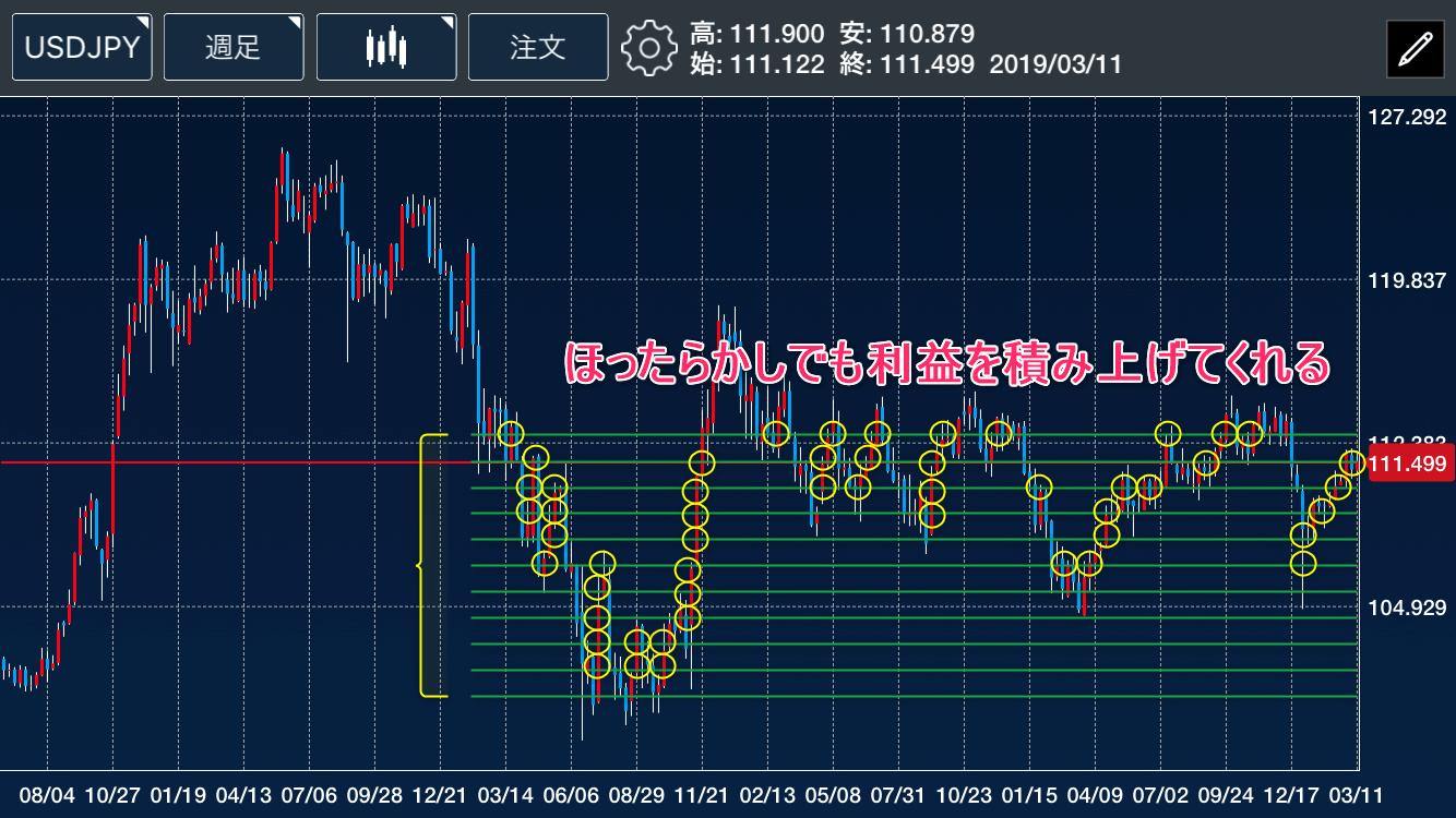ドル円ループイフダン利益積み上げ
