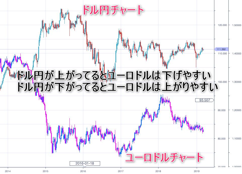 ドル円複合チャート