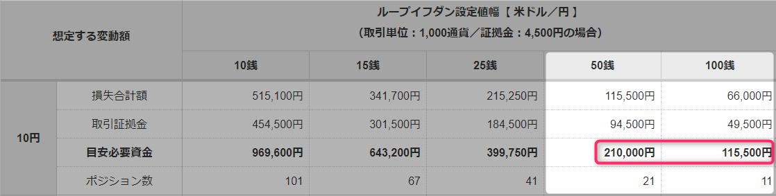 米ドル目安資金30万円