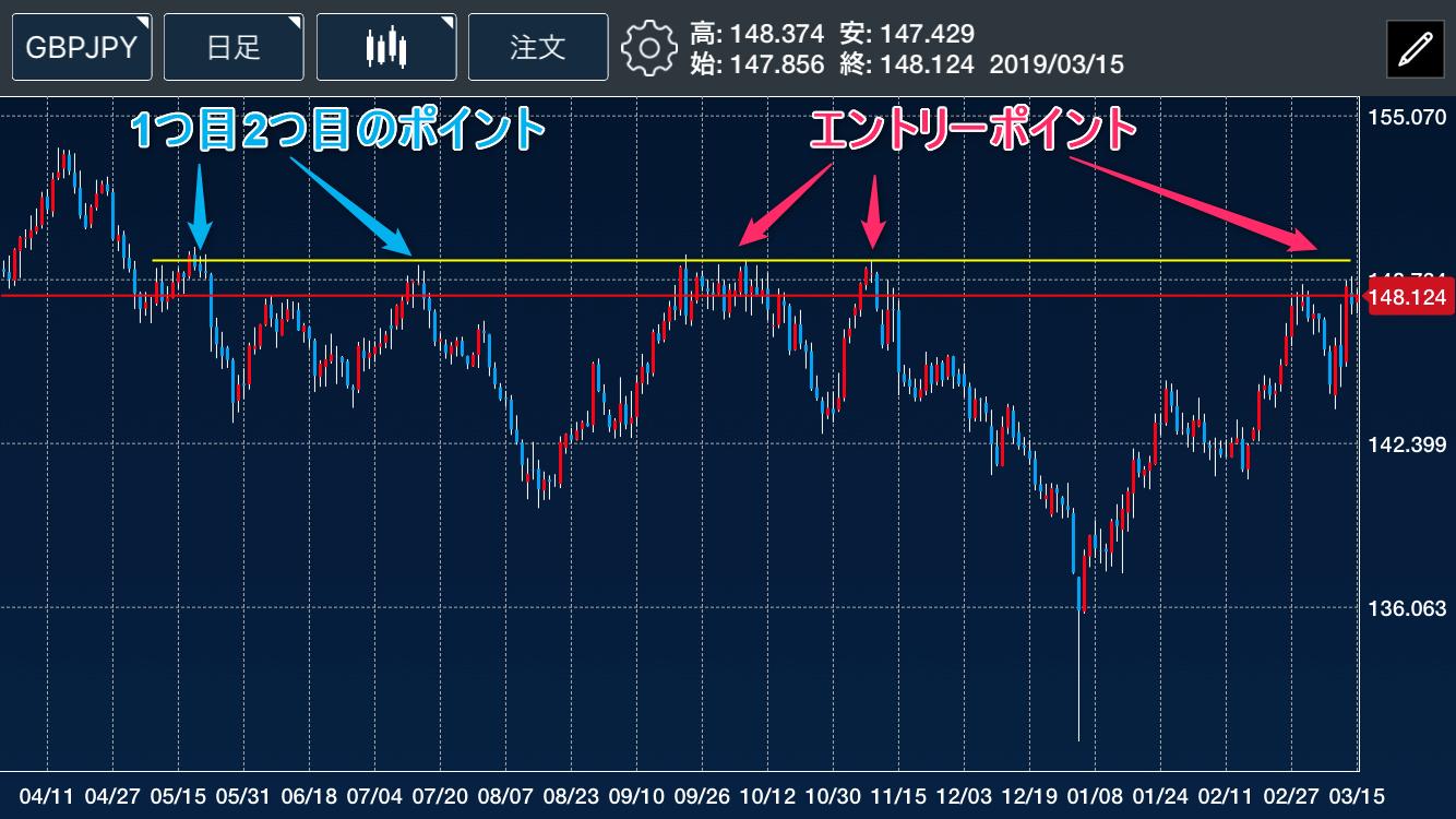 ポンド円日足チャート