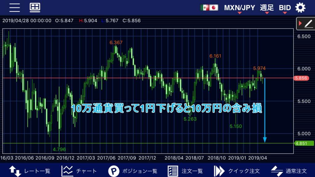 メキシコペソ円含み損の説明チャート