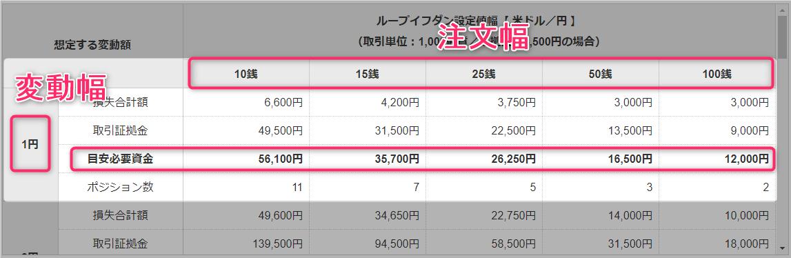米ドル1円資金目安表