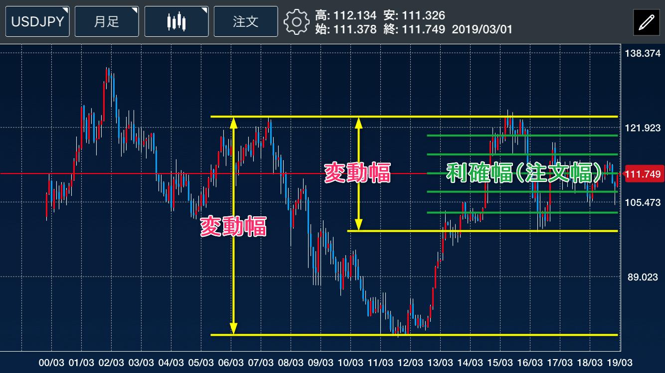 米ドルチャート変動幅