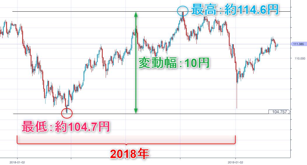 米ドル円2018年変動幅