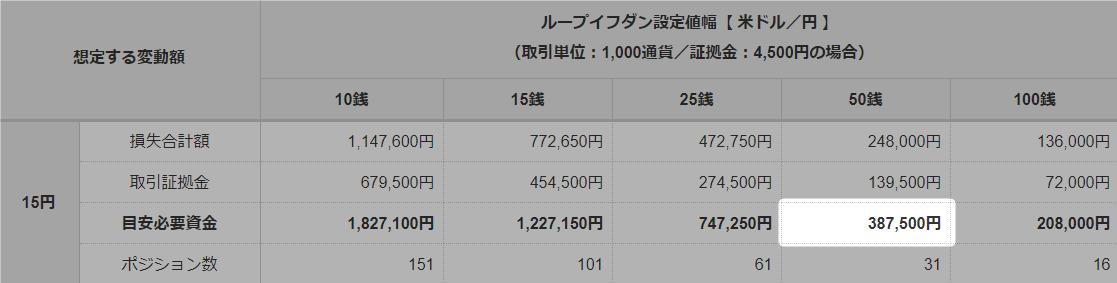 米ドル円15円変動時目安資金表