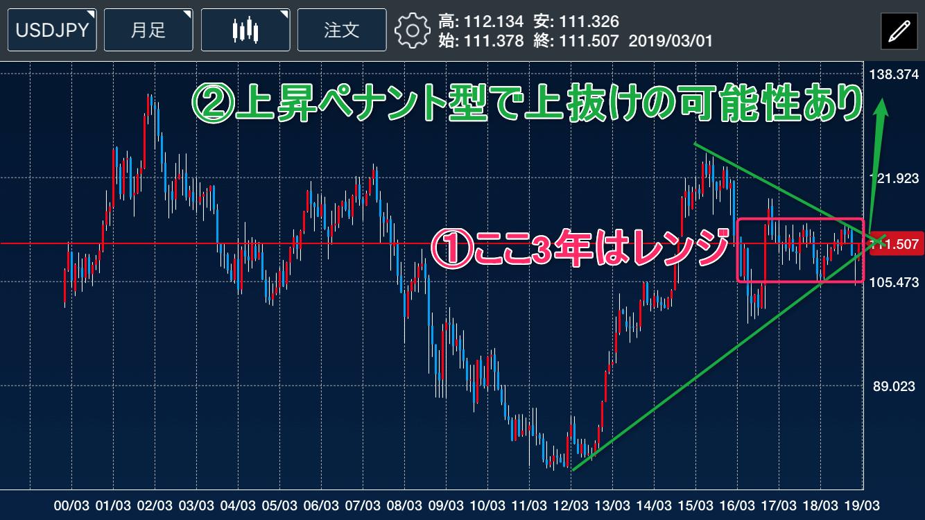 米ドル月足チャート2
