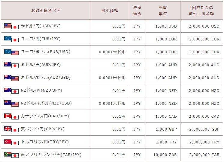 トラリピ取り扱い通貨一覧