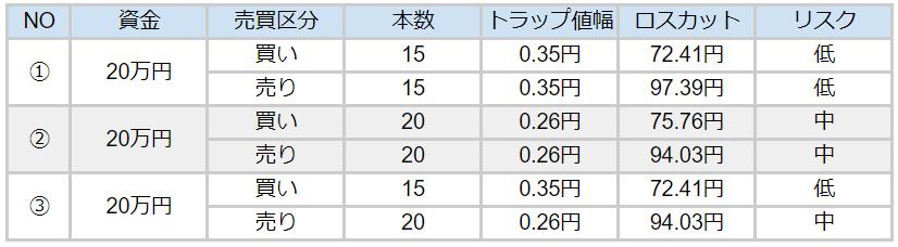 カナダドル円ハーフ&ハーフパターン