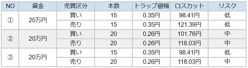 ドル円ハーフ&ハーフパターン