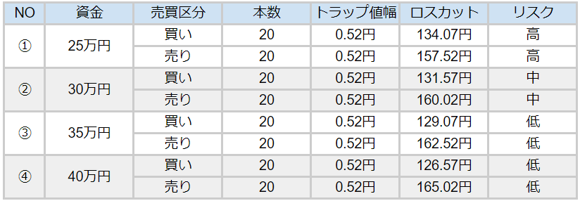 ポンド円円ハーフ&ハーフパターン